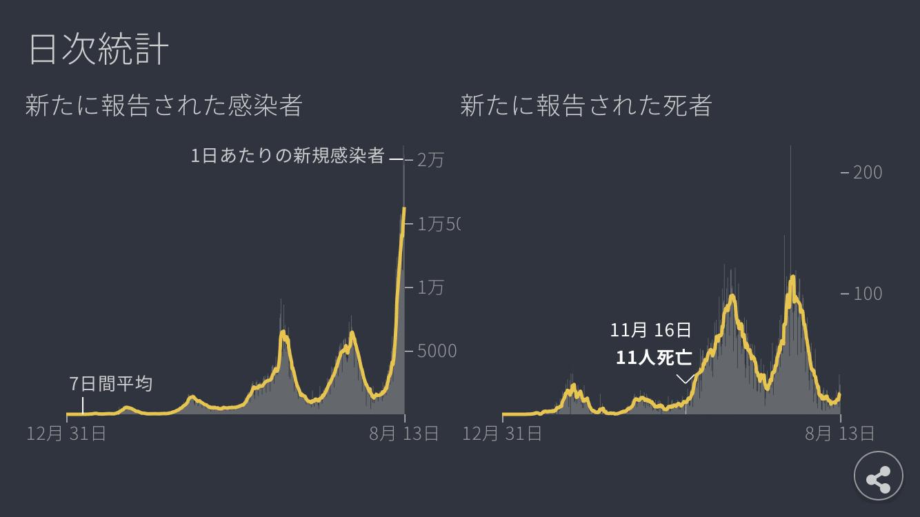 日本の新規感染者数がピークの更新